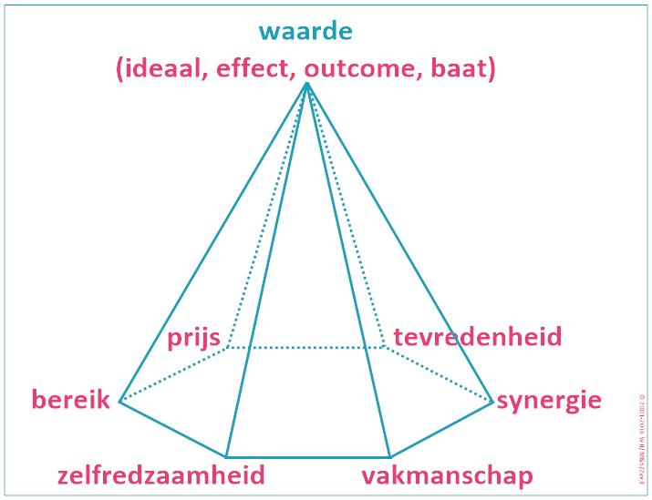 Bredaas Toetsingskader