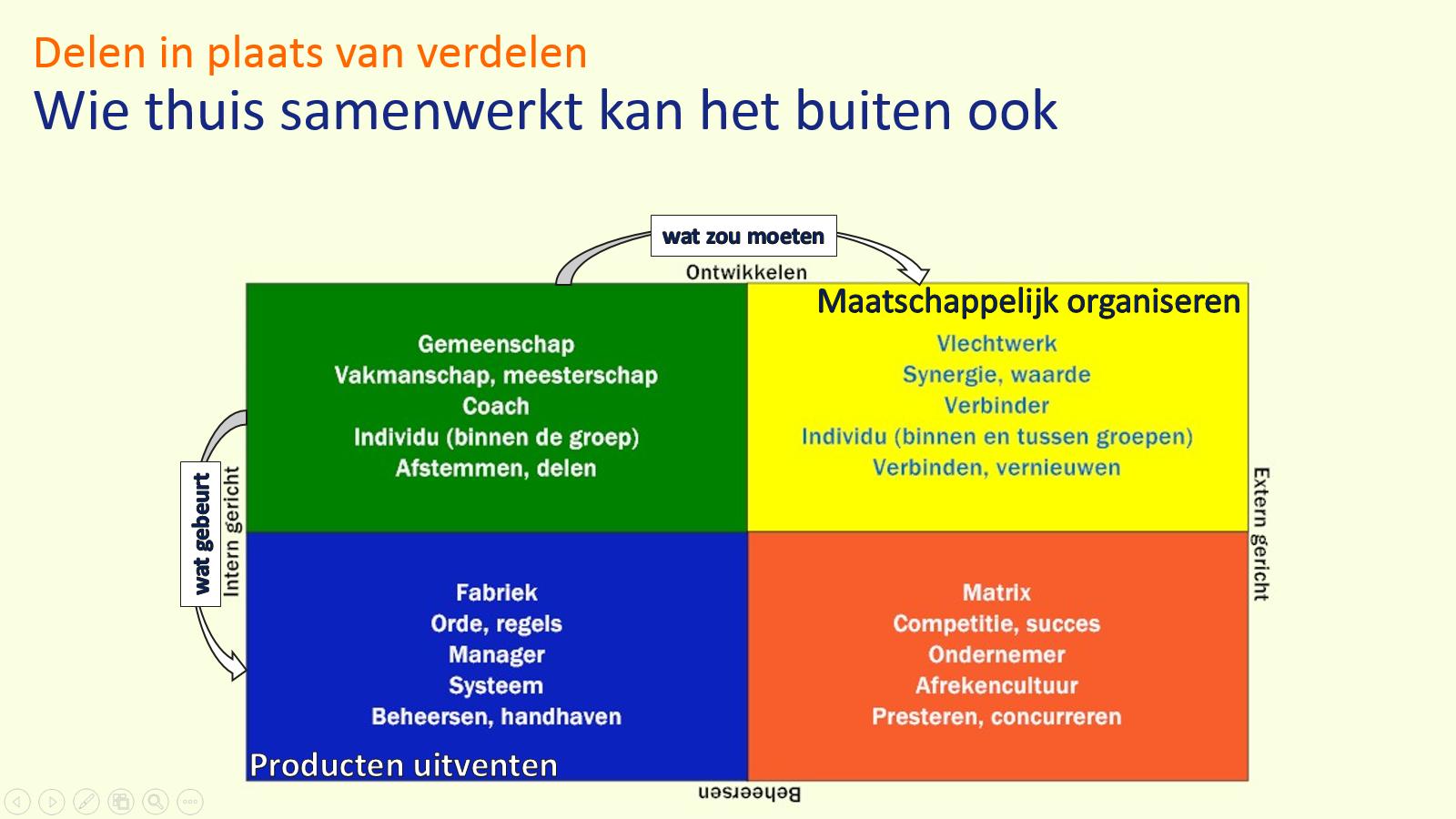 Van 'maatschappelijk' naar maatschappelijk - anders organiseren